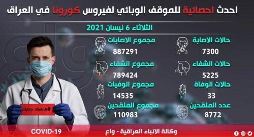 الموقف الوبائي لكورونا: أعلى حصيلة إصابات منذ بدء الجائحة